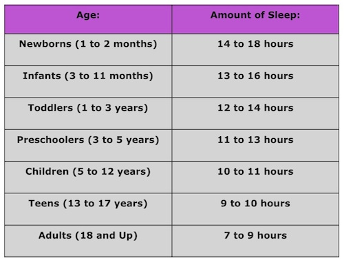 how much sleep you need based on age